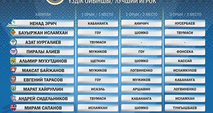 Как голосовали капитаны команд Премьер-Лиги: