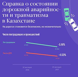 Аварийность на дорогах Казахстана за 10 месяцев 2017 года