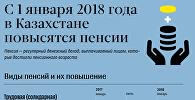 В Казахстане с 1 января п2018 года повышаются пенсии
