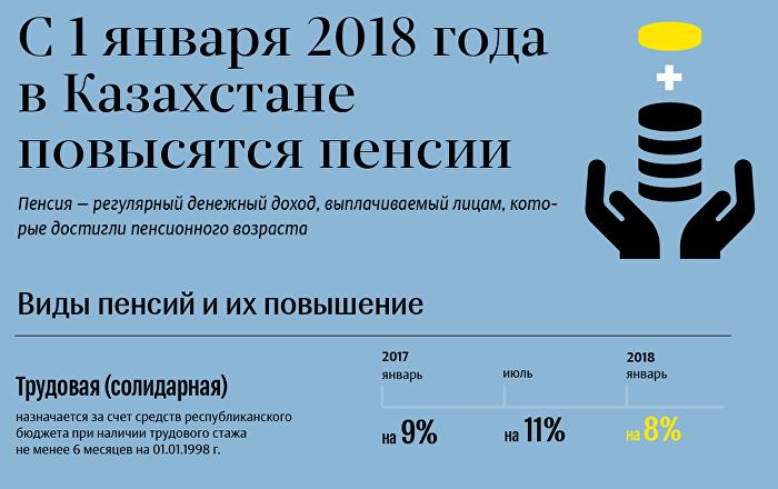 предпринимателя Альчакова повышение пенсии в казахстаена 2018годр добиться