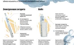 Инфографика: Вред альтернативных видов курения