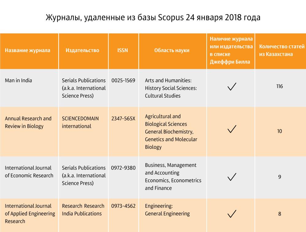 Список журналов-хищников, где публиковались казахстанские ученые
