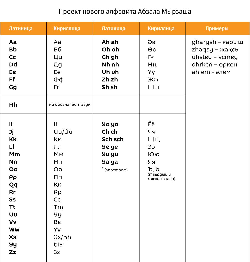 Вариант казахского алфавита, предложенный Абзалом Мырзашем