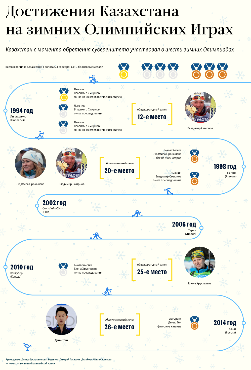 Достижения Казахстана на зимних Олимпиадах