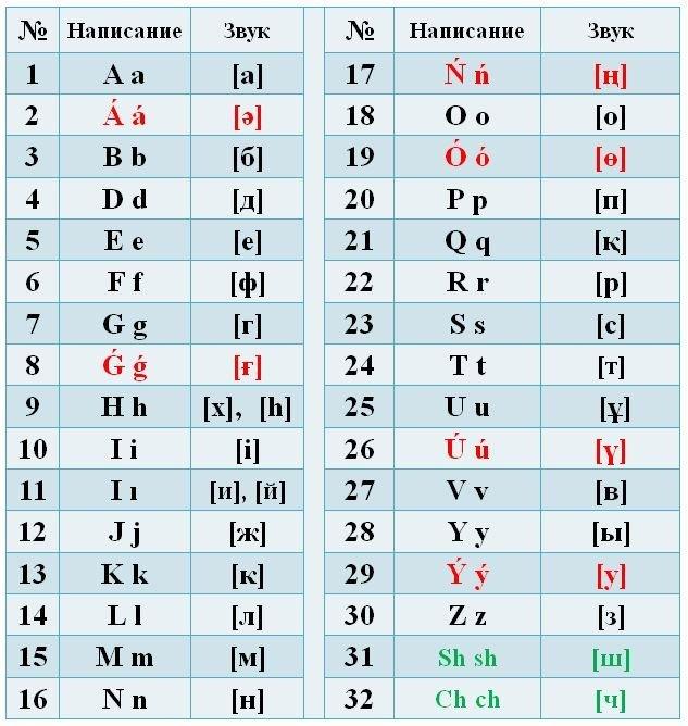 Новый вариант казахского алфавита на латинице от 20 февраля 2018 года
