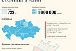 Инфографика: Астана в цифрах и фактах