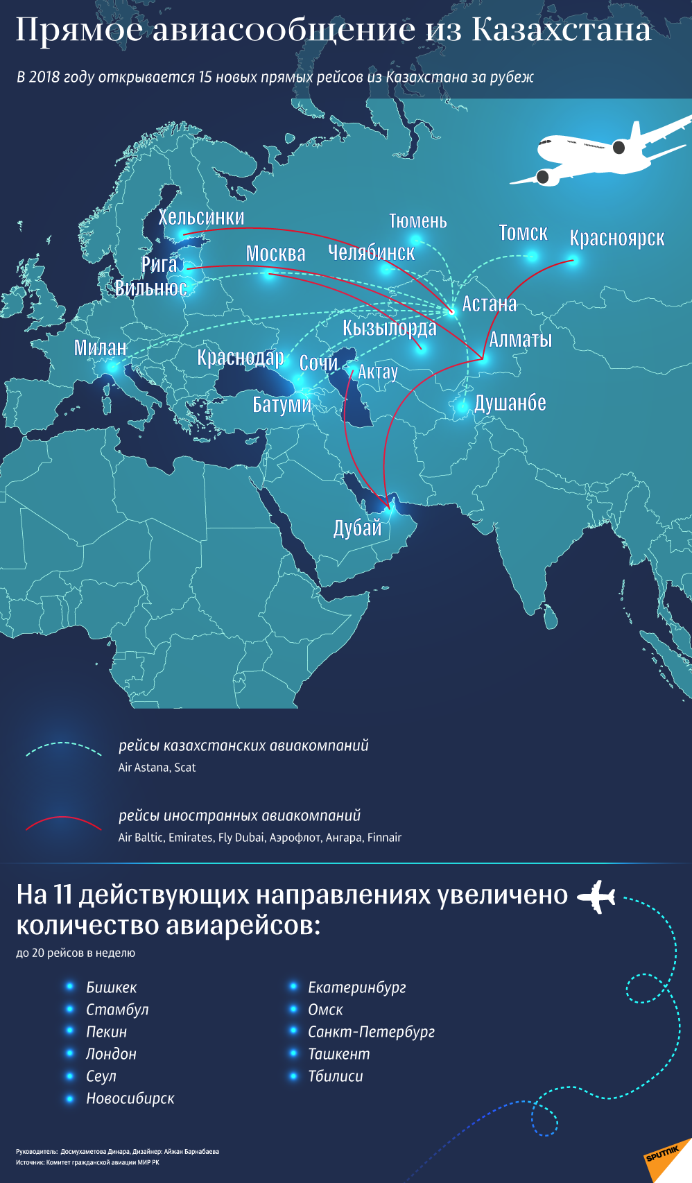 Прямые авиарейсы из Казахстана , которые открываются в 2018 году