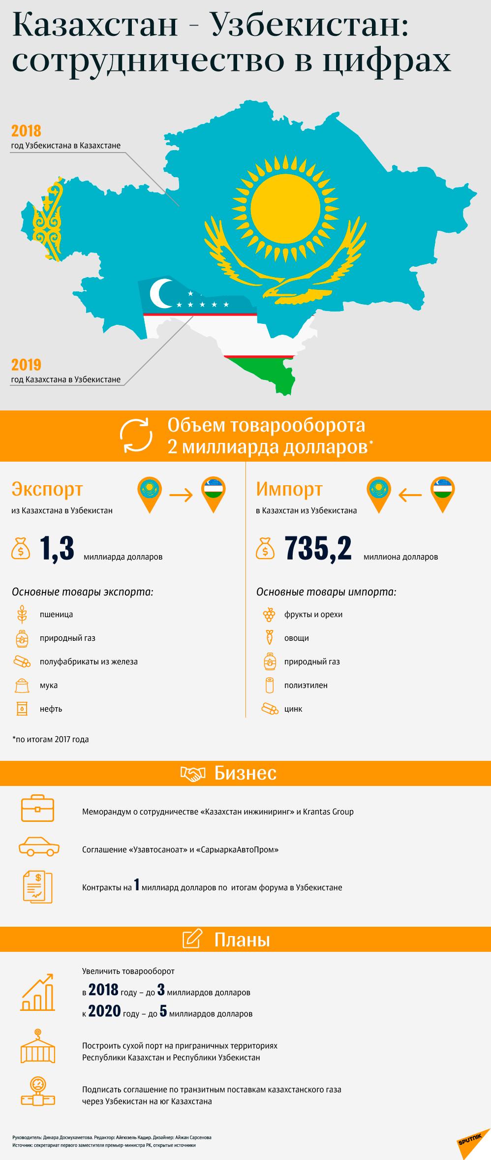 Казахстан и Узбекистан - сотрудничество  в цифрах