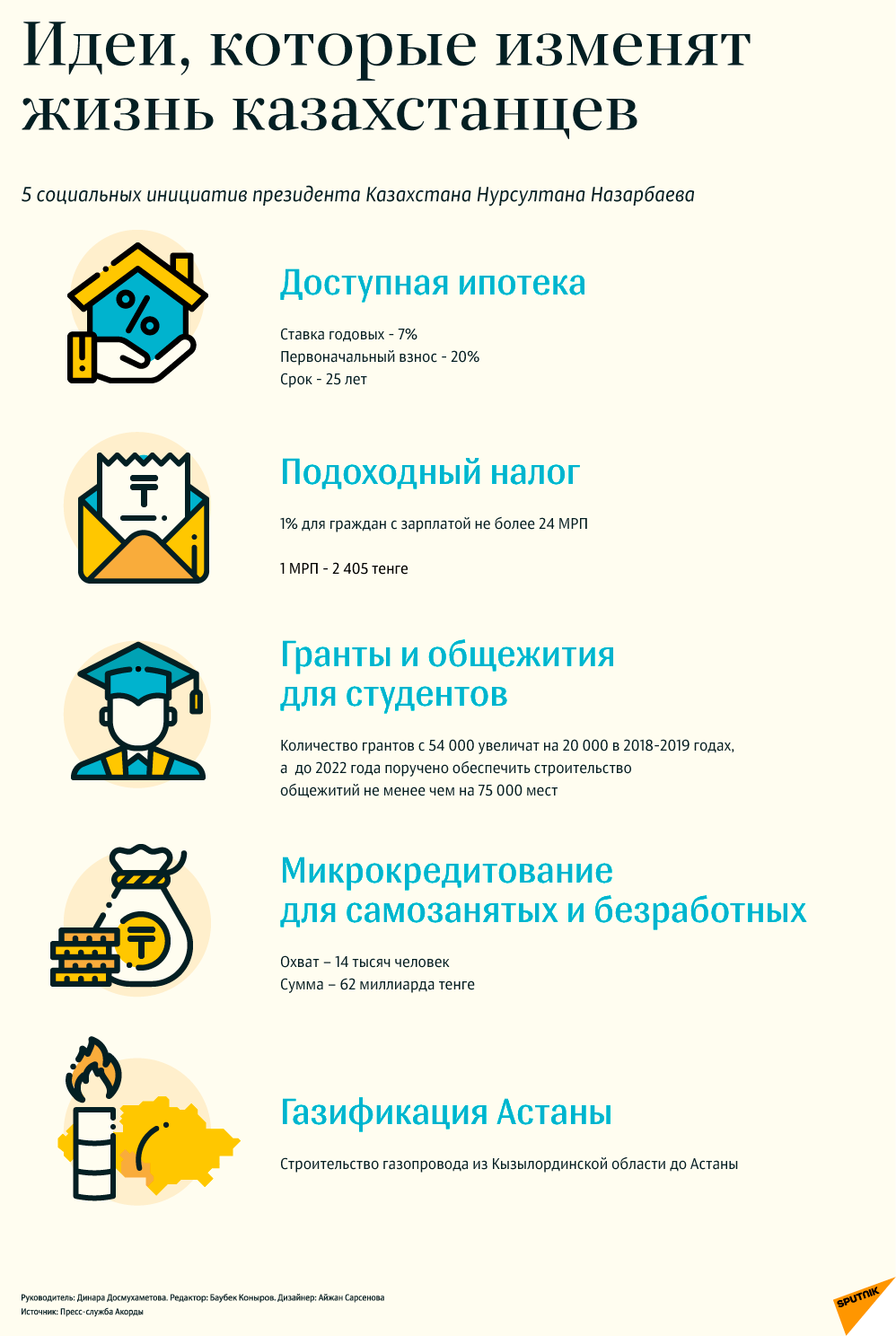 Пять президентских инициатив. Инфографика