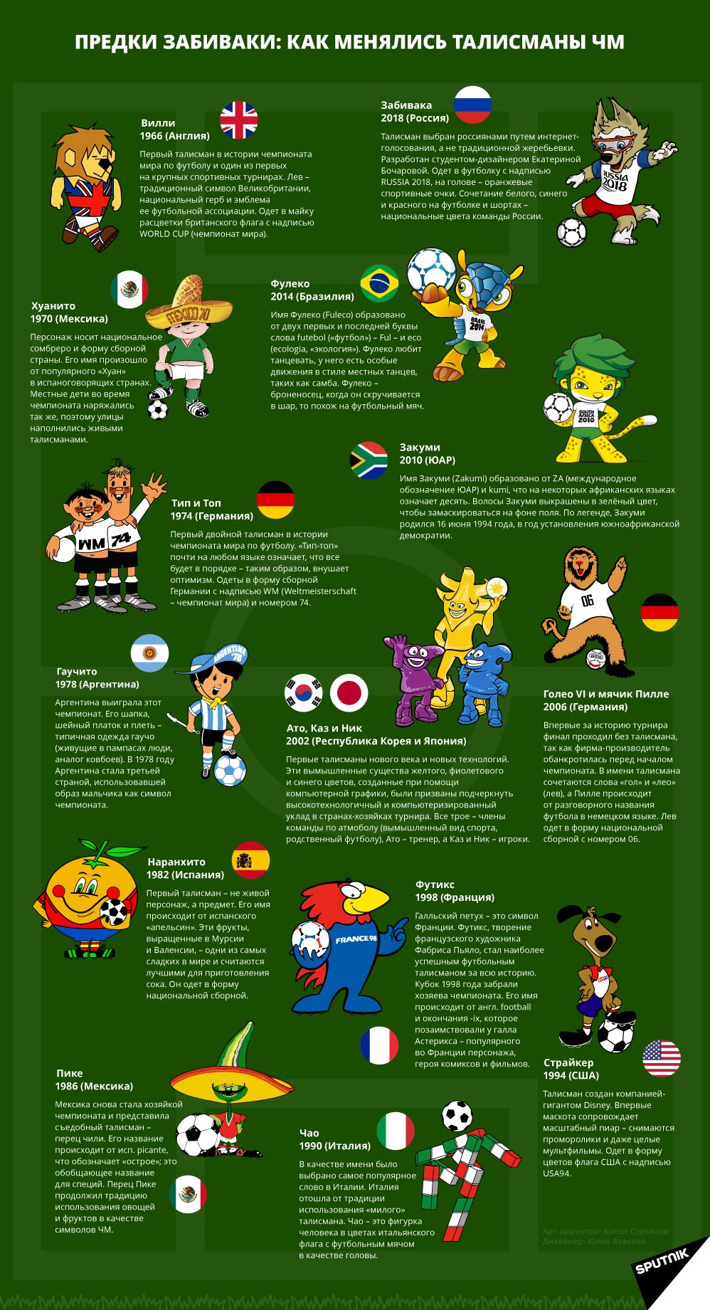 Чемпионаты мира по футболу по годам