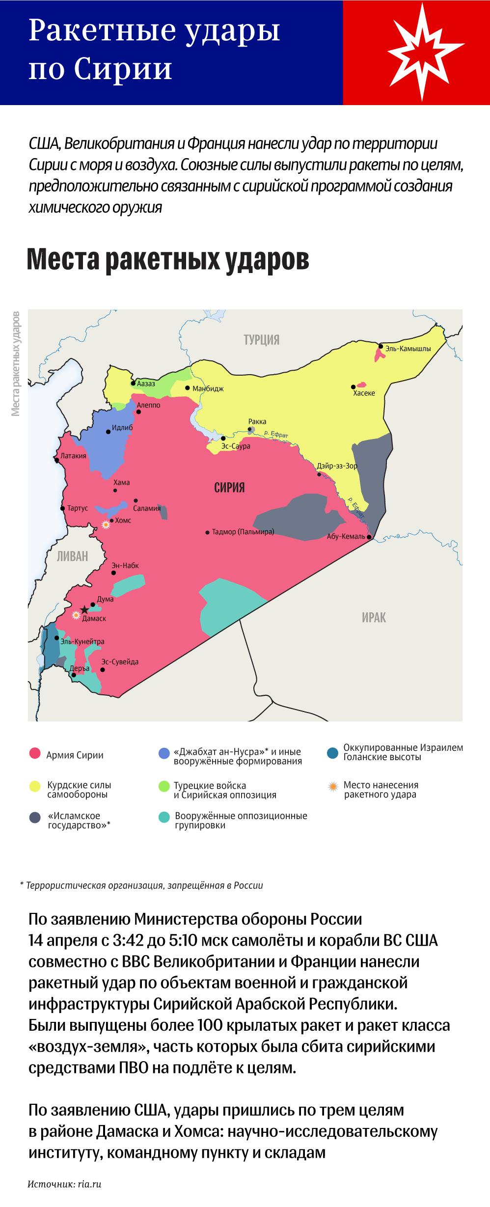 Ракетные удары по Сирии