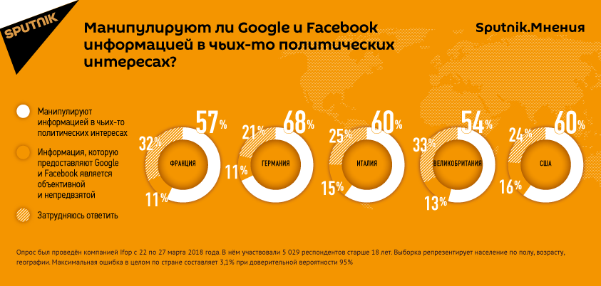 Результаты опроса об информационной деятельности Facebook и Google