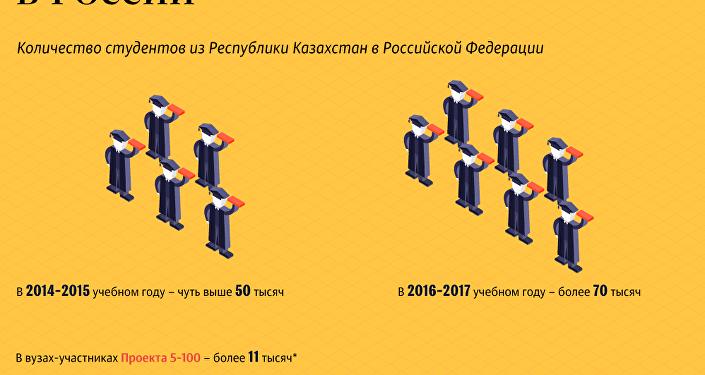 Инфографика: обучение для казахстанцев в России