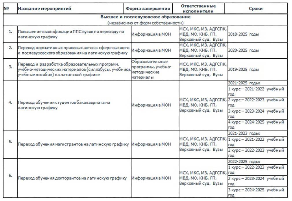 График перехода алфавита казахского языка на латинскую графику до 2025 года для высшего и послевузовского образования