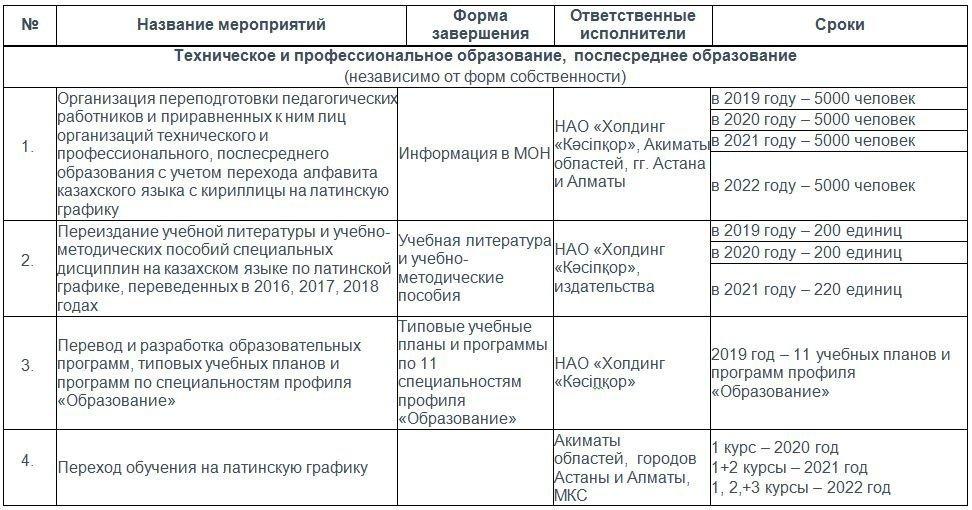 График перехода алфавита казахского языка на латинскую графику до 2025 года для технического и профессионального образования