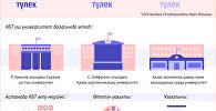 Астанадағы ҰБТ-2018