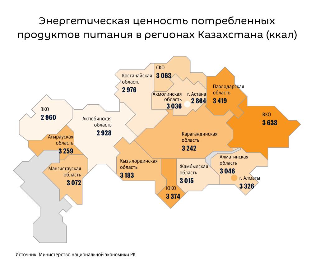 Энергетическая ценность потребленных продуктов питания в регионах Казахстана