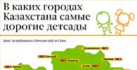 Стоимость детских садов в Казахстане