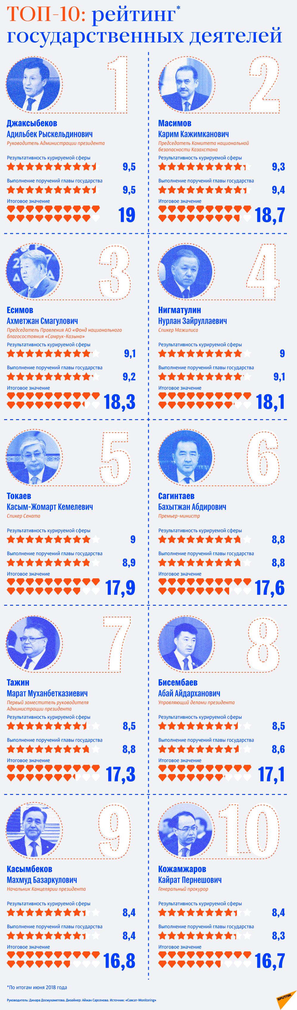 Топ-10 казахстанской элиты