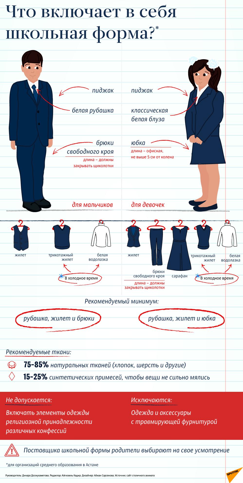 Школьная форма - инфографика