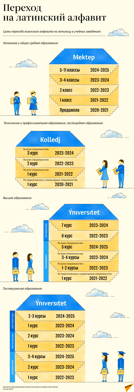 Сроки перехода казахского алфавита на латиницу