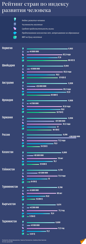 Рейтинг стран по индексу развития человека
