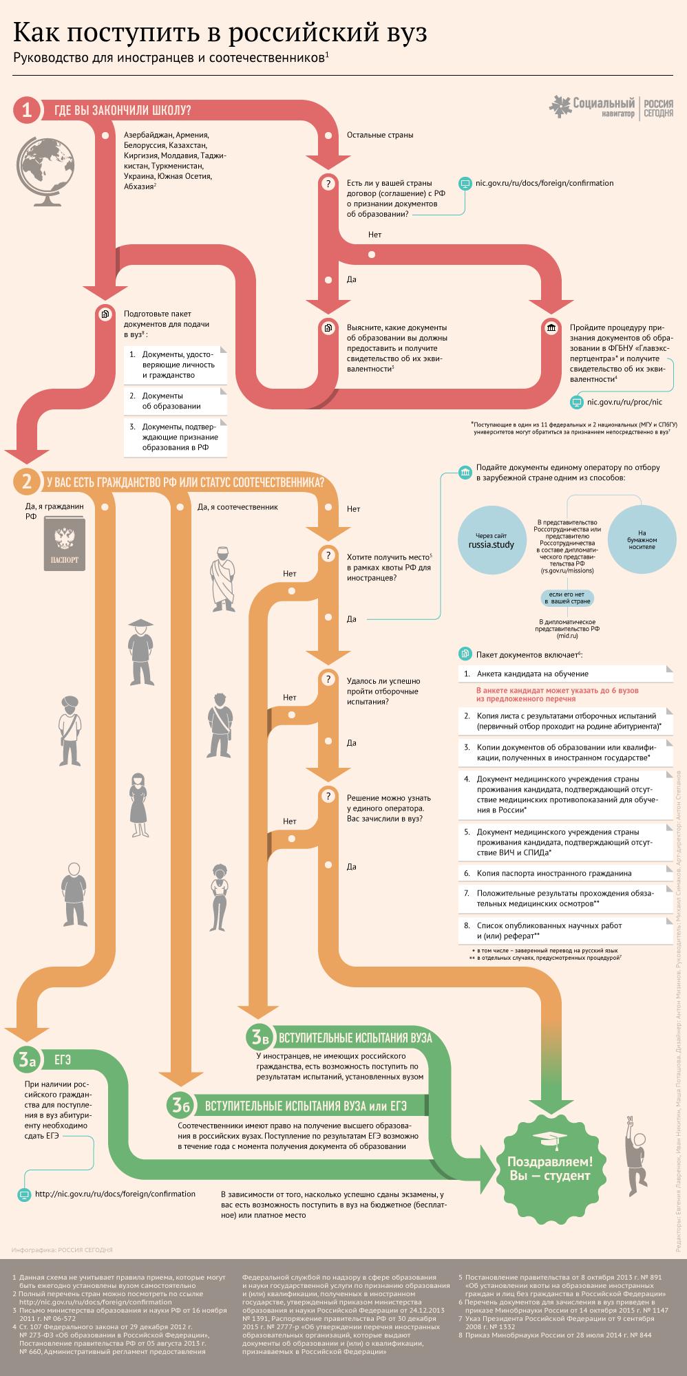 Инфографика: Как поступить в российский вуз