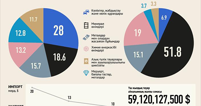 Қазақстан мен Ресей арасындағы 2015 жылғы тауар айналым