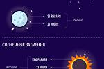 Лунные и солнечные затмения в 2018 году