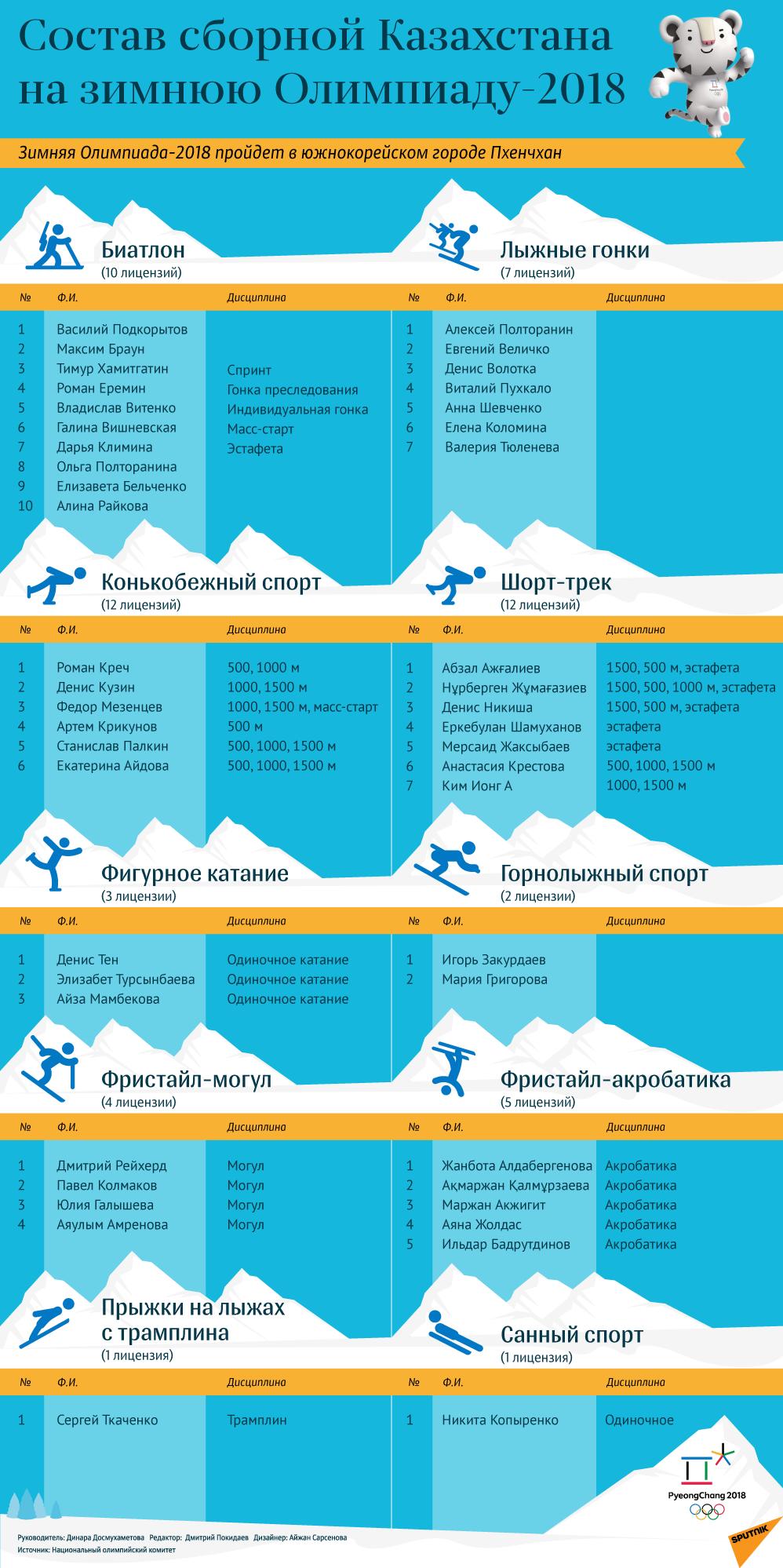 Состав сборной Казахстана на Олимпиаду-2018