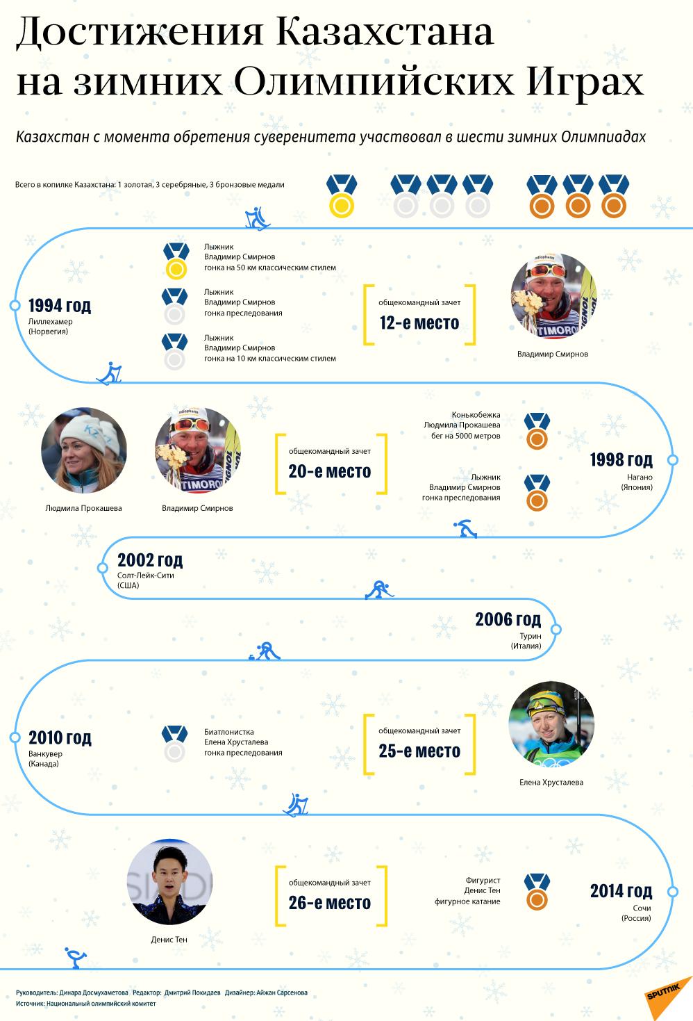 какие места олимпийские заняли страныкубань кредит орджоникидзе 46