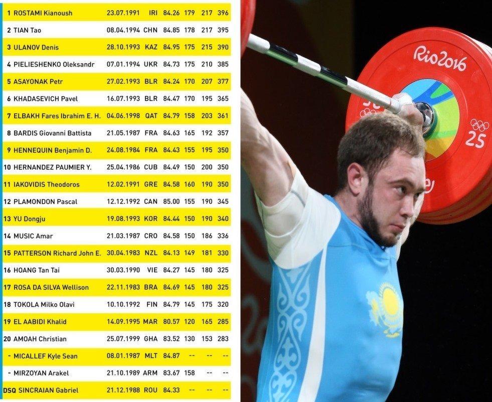 Таблица итогов соревнований на ОИ-2016