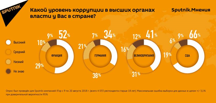 Результаты опроса об уровне коррупции в высших органах власти в странах Европы и США