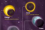 Солнечные и лунные затмения в 2019 году
