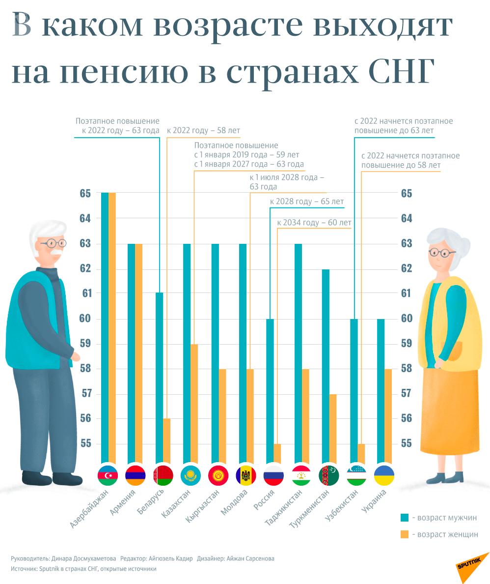Инфографика - В каком возрасте выходят на пенсию в странах СНГ