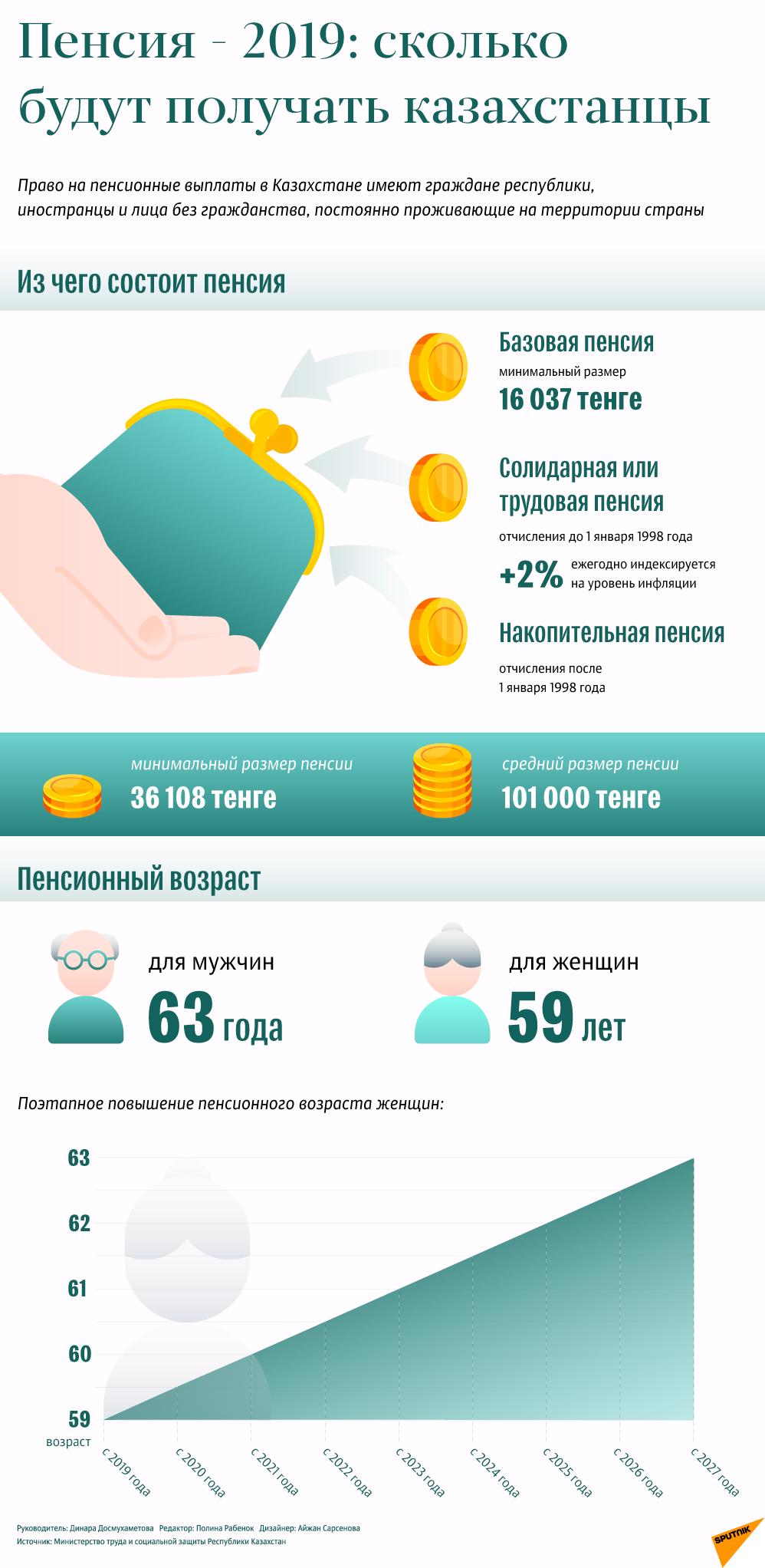 Сколько минимальная пенсия в казахстане минимальный размер пенсии сегодня