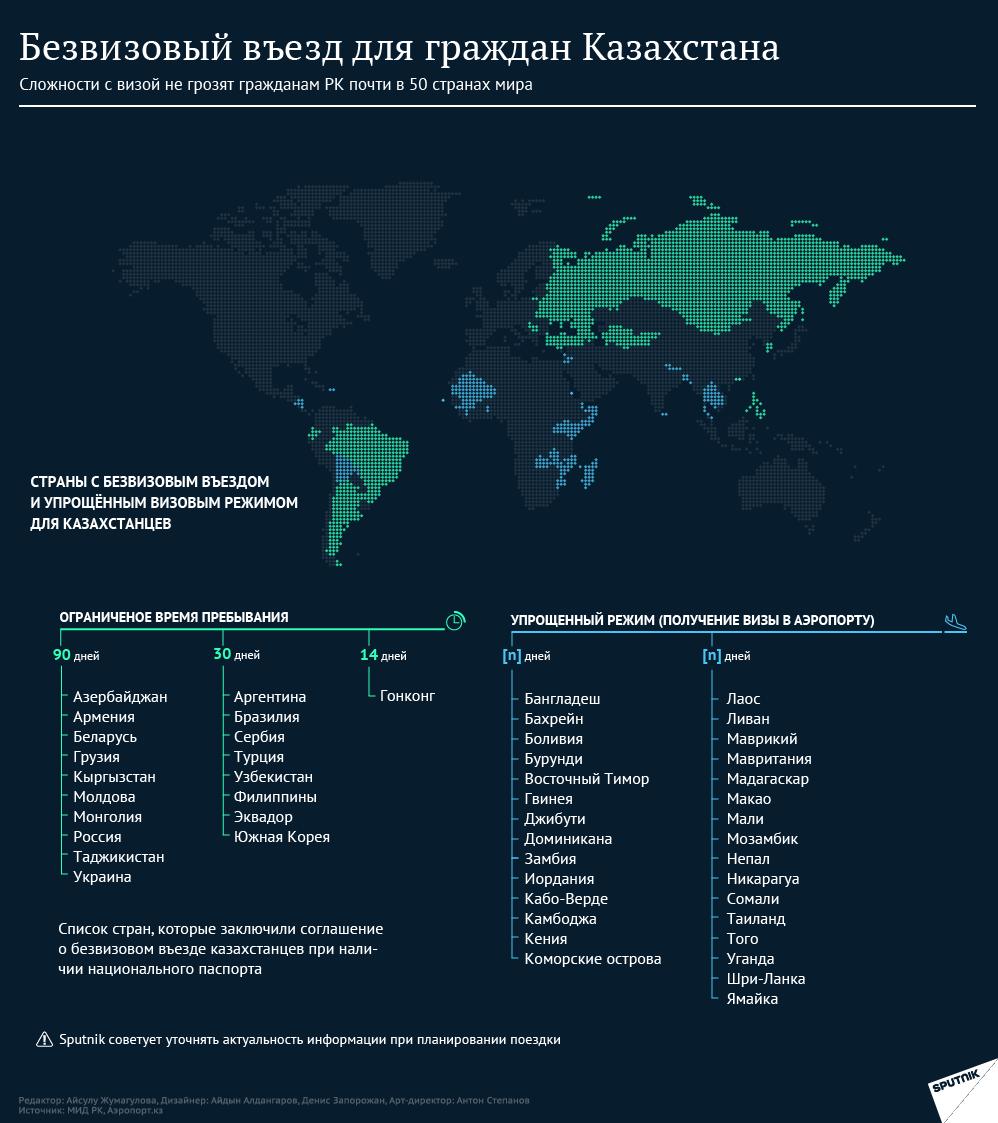 Инфографика: Куда казахстанцы смогут поехать без визы