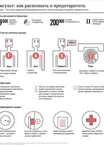 Инфографика: Инсульт: как распознать и предотвратить