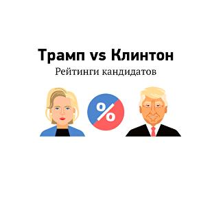 Рейтинг кандидатов в президенты США